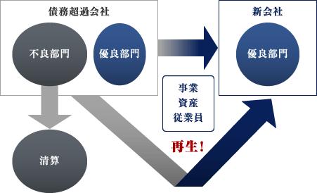 会社分割スキーム図
