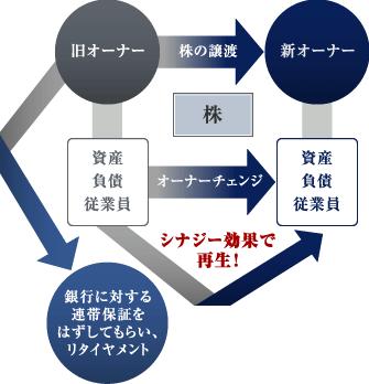 M&Aスキーム図